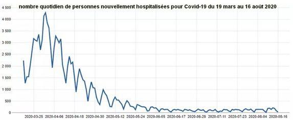 Nombre de personnes hospitalisées quotidiennement.