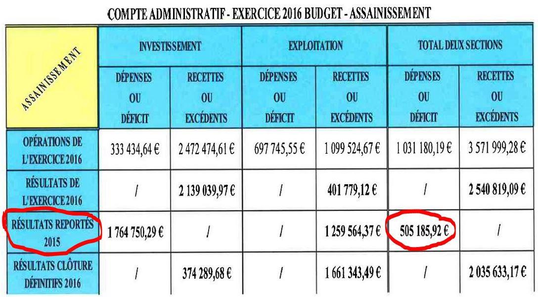 Au secours, un bénéfice s'est transformé en un déficit !!
