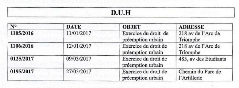Exercice du droit de préemption 1er T 2017 .