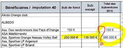 Tableaux des subventions des étranges décomptes.