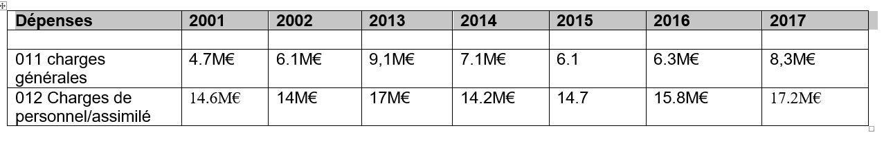 Evolution des dépenses festives, et plus.
