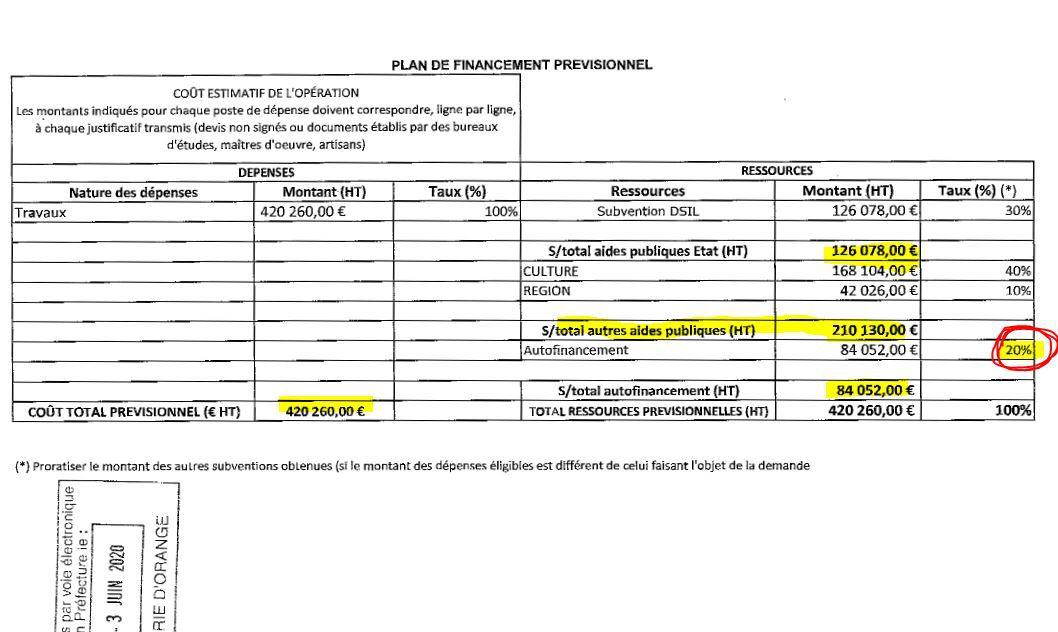 128 décisions du maire en juin 2020, le RAA est publié le 3 août...