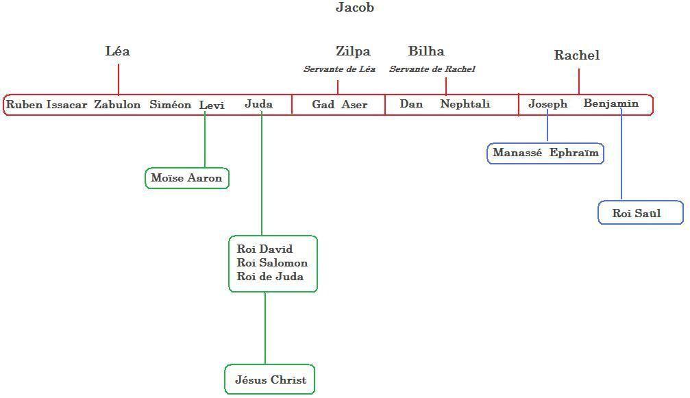 Joseph fils aimé de son père Jacob