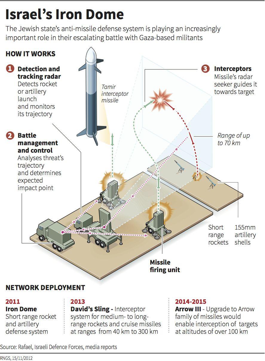 Leur Dieu fait changer la trajectoire de nos roquettes (mis à jour)