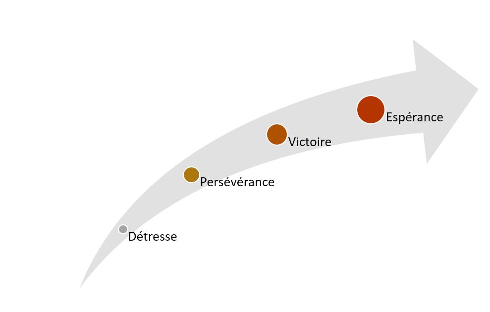 diagramme personnel