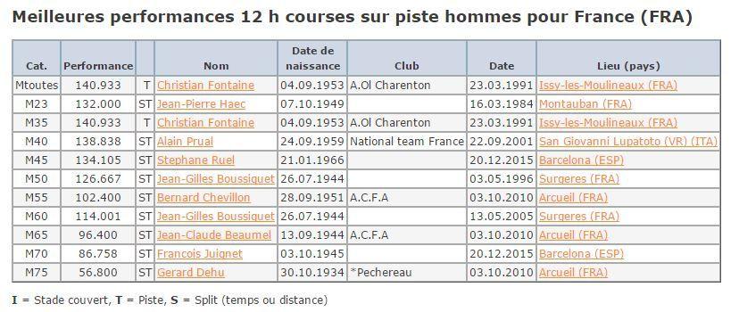 record de France 12h sur piste catégorie M70