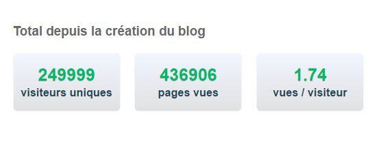 250 000 visiteurs sur le blog