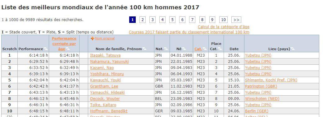noter le classement des japonais : 5 premières places !