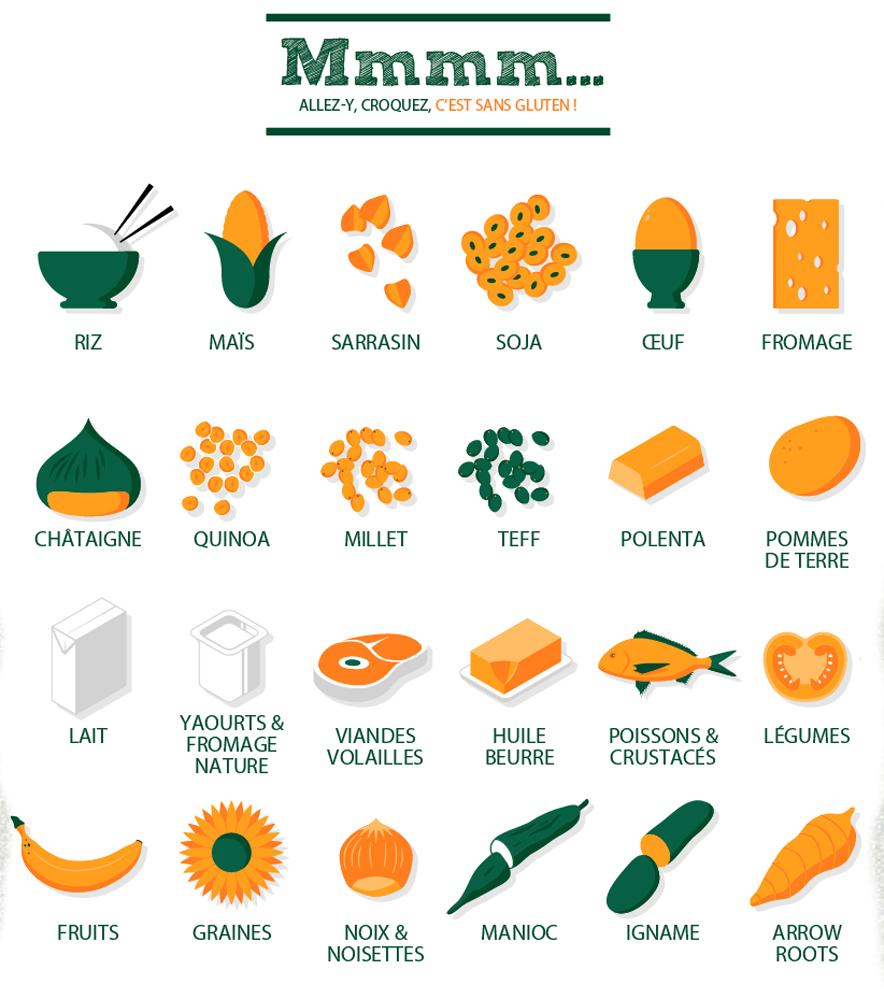Le régime sans gluten : pour qui ? pourquoi ? (partie 2)