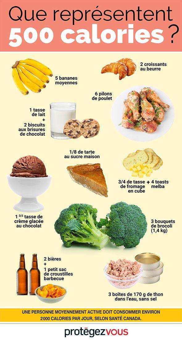 Des aides pour calculer la valeur nutritionnelle de votre assiette