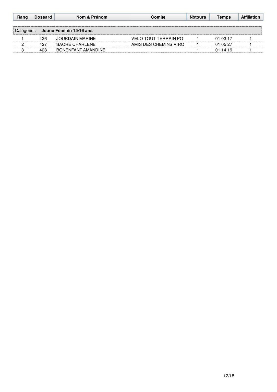 les classements par catégories du XC de Naintré 11 novembre 2017