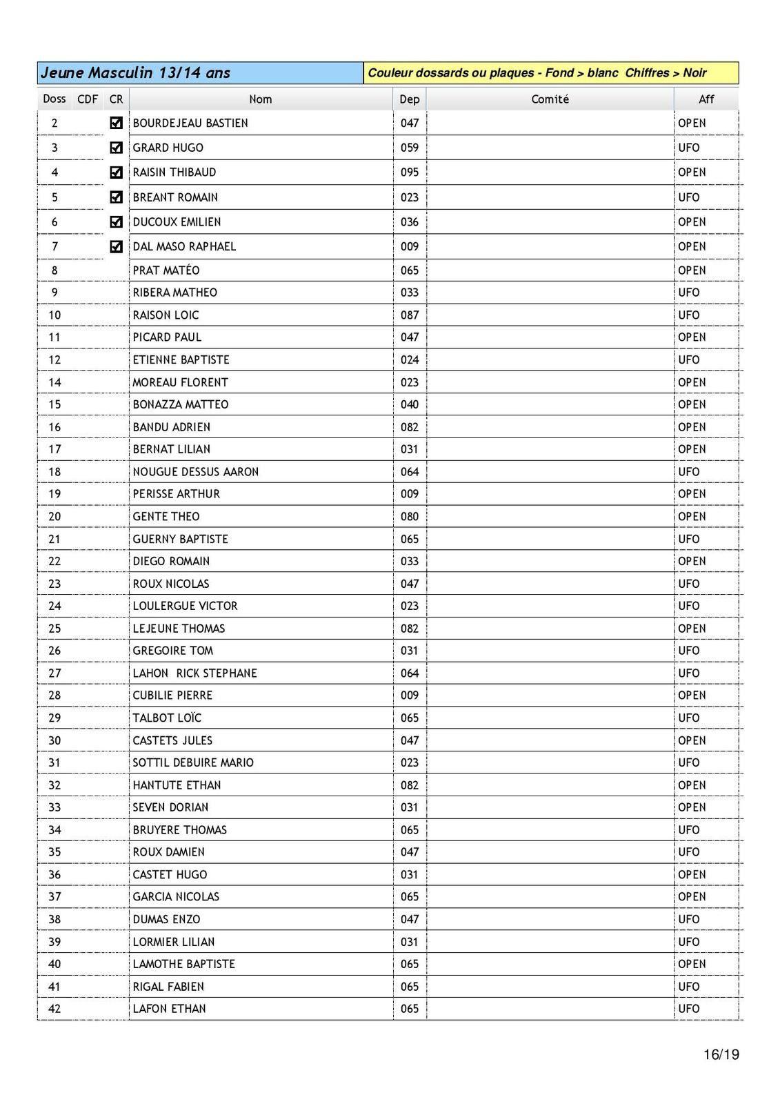 liste des engagés du National de cyclo cross à Lau Balagnas : 433 participants et programme /reglement
