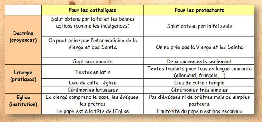 Document 2. Catholiques et Protestants : quelles différences ?