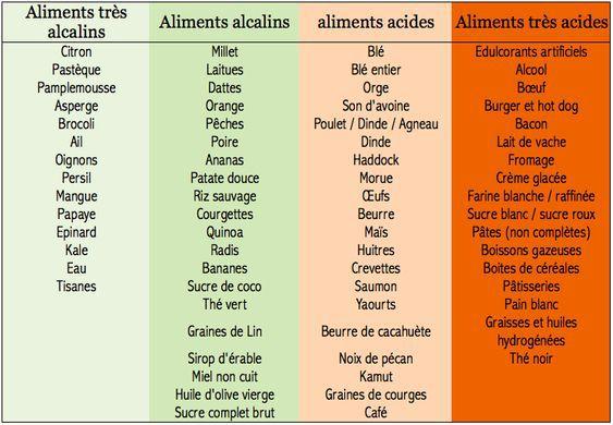 Aliments de santé