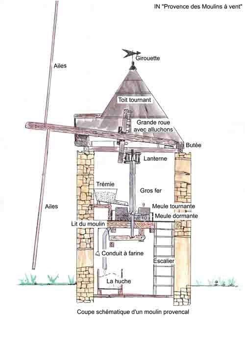 Le fonctionnement du moulin à vent provençal (photo du net)