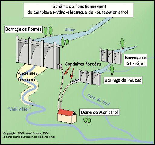 Schéma extrait du site : https://www.rivernet.org/general/dams/decommissioning_fr_poutes/poutes_f.htm
