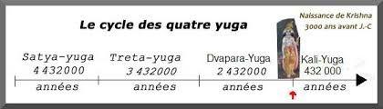 Le cycle des quatre yuga