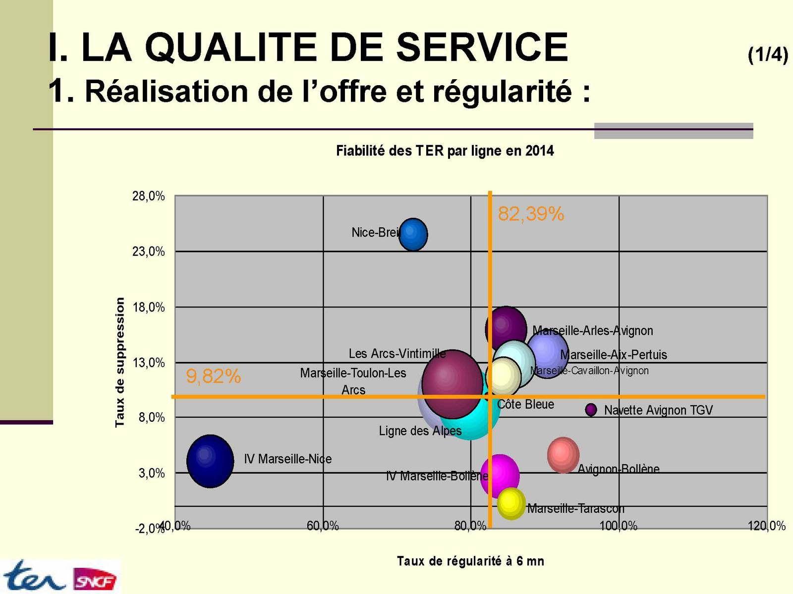 """Comité de ligne """"Huveaune-Garlaban-Mont Faron"""""""