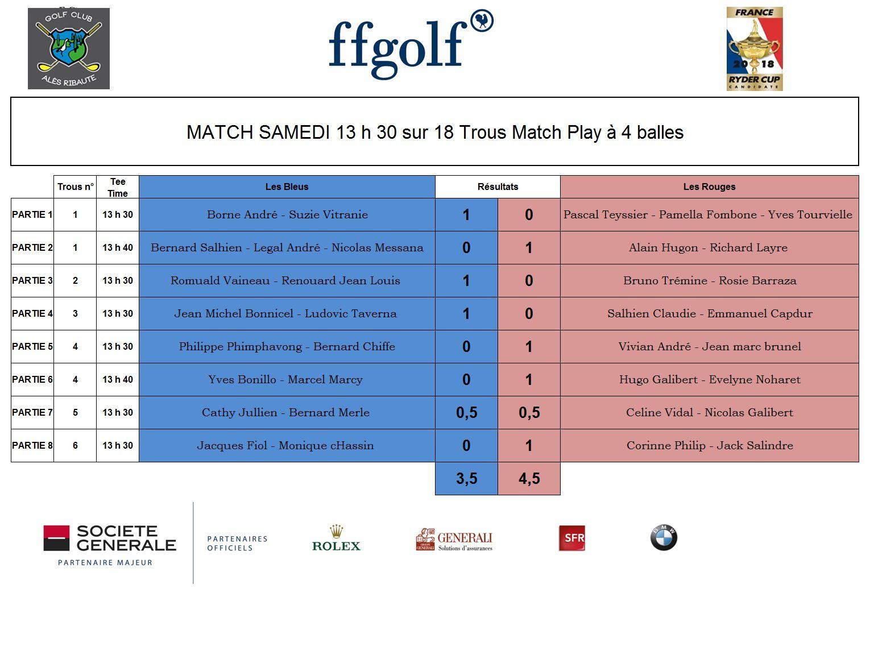 Résultat Cup Ryder 2018 - Golf d'Alès Ribaute