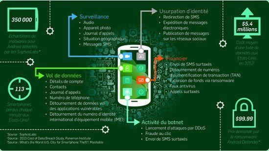 Infographie : Anatomie d un smartphone pirate