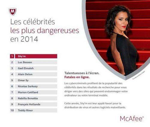 Les celebrites les plus dangereuses sur Internet en 2014