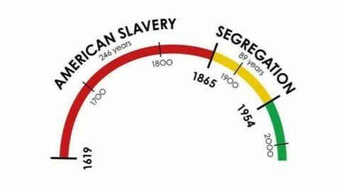 African-American history: a long road to equality?