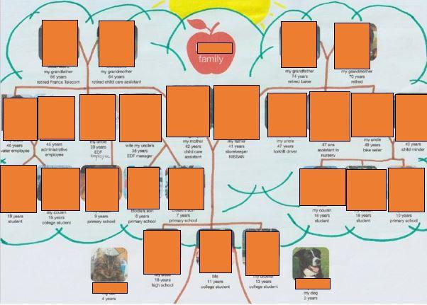 Family trees...