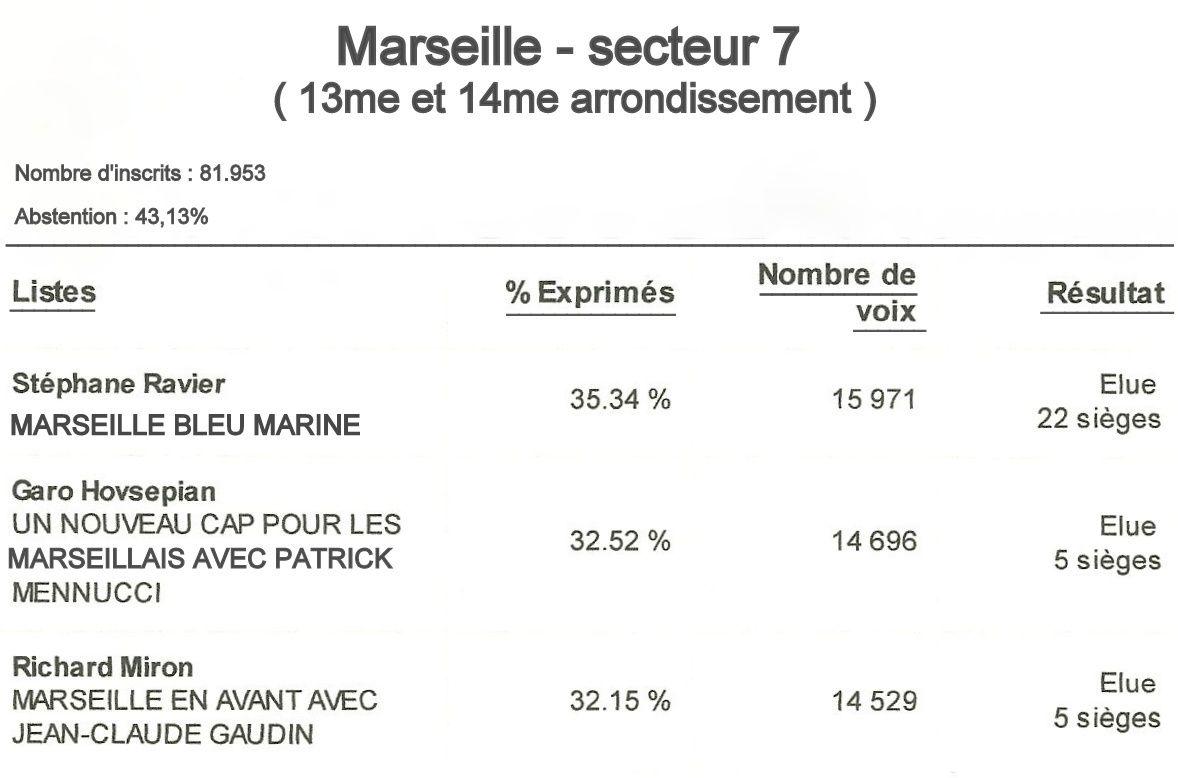 Marseille : Elections municipales 2014 - résultats du second tour
