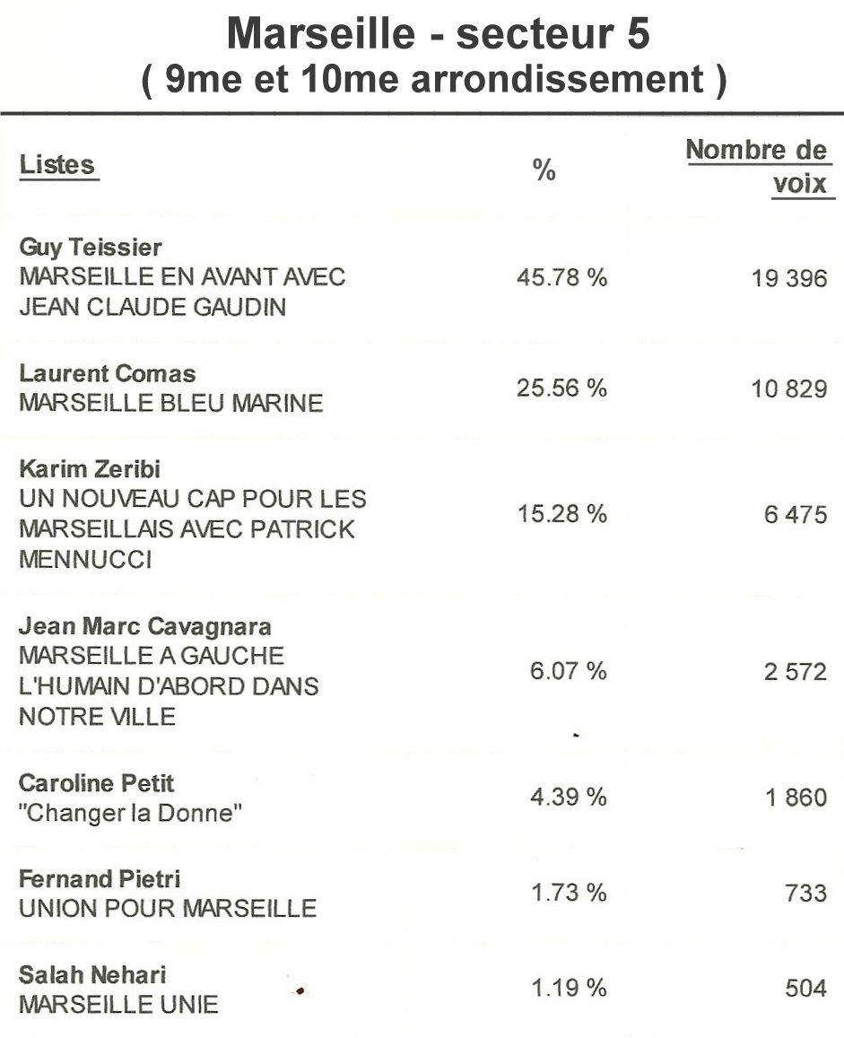 Elections municipales 2014 - Les résultats du premier tour à Marseille