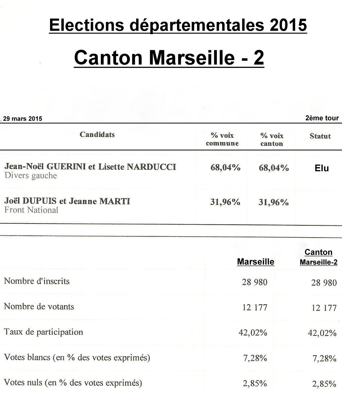 Marseille : résultats du second tour des élections départementales 2015