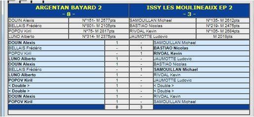 J6 les résultats des autres équipes de la poule, le classement, les matchs de la dernière journée
