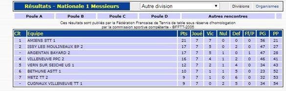 J7: les résultats des autres équipes de la poule et le classement final