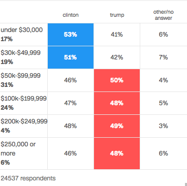 source : http://edition.cnn.com/election/results/exit-polls