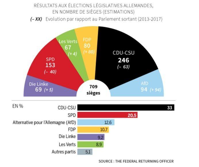 Elections législatives en Allemagne: pas encore un raz de marée brun mais le ventre de la bête est de plus en plus fécond