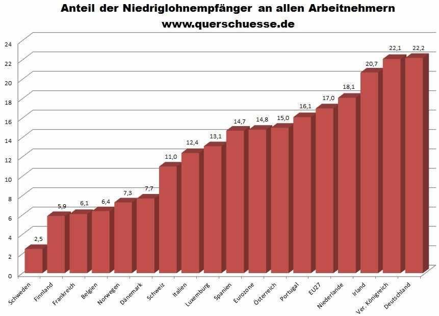 Pourcentage des bas salaires dans l'ensemble du monde salarié européen.