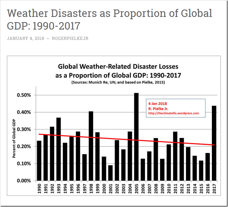 https://theclimatefix.wordpress.com/2018/01/04/weather-disasters-as-proportion-of-global-gdp-1990-2017/