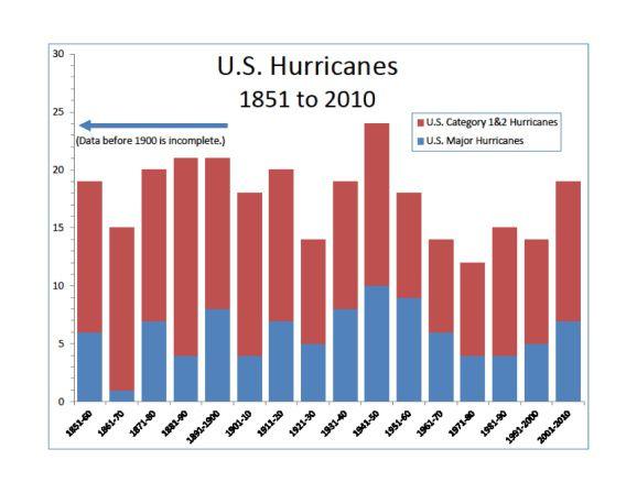 Catastrophes naturelles, coût et MunichRe