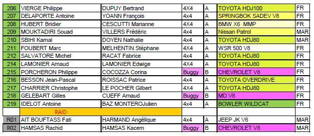 La liste des engagés du M'hamid Express 2020 et la fiche d'inscription du Morocco Sand Express