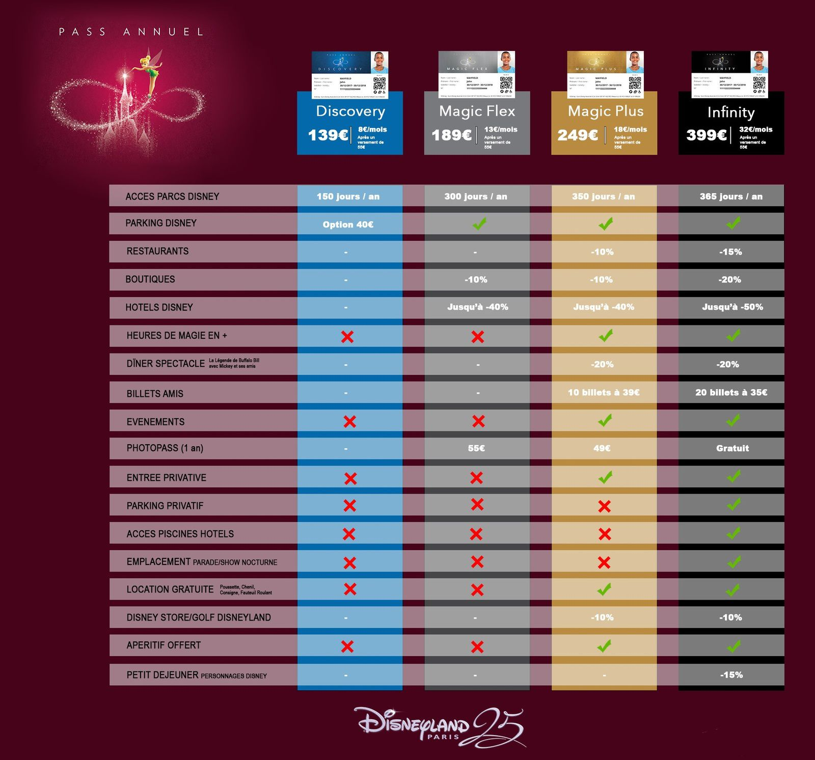 Nouveaux Passeports Annuels a Disneyland Paris