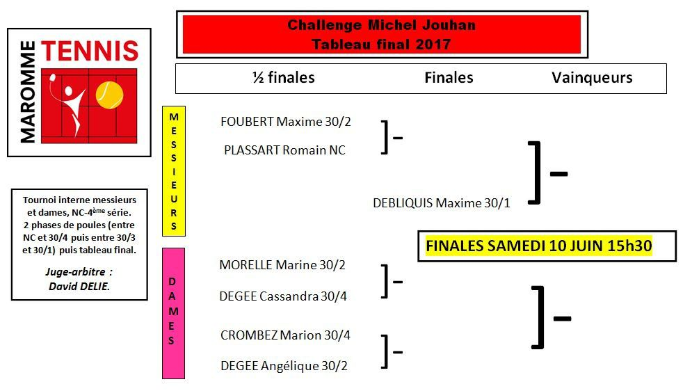 Tableau final challenge Michel JOUHAN 2017