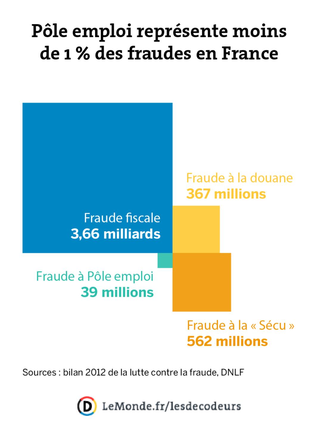 Traque aux fraudeurs
