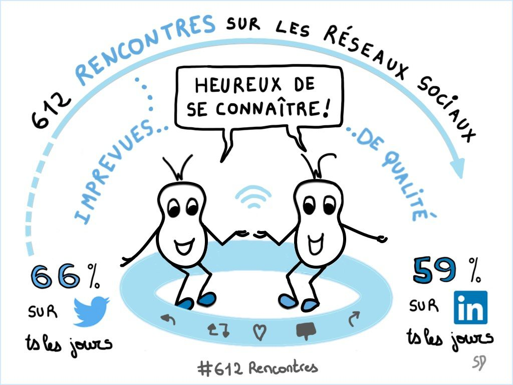 612 Rencontres by Alban Jarry  - sketchnote Sandrine Delage