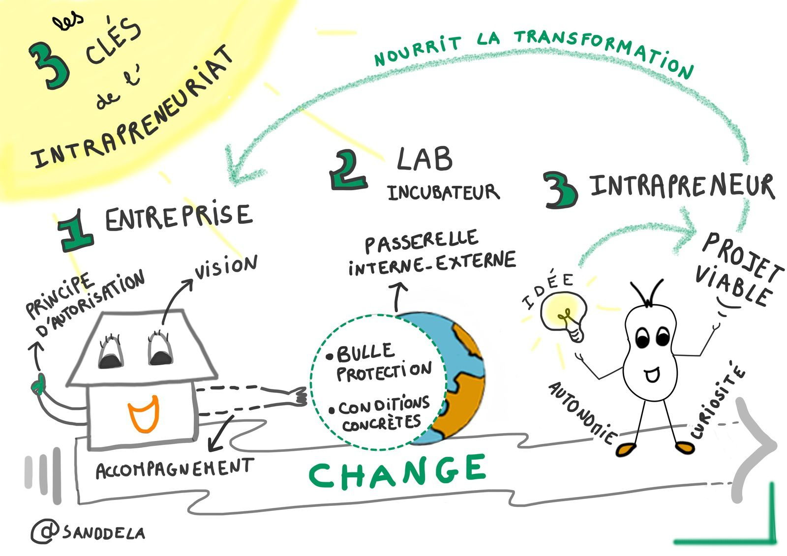 Intrapreneuriat Intrapreneur Sketchnote - Mère et Fille 2.0 - Sandrine Delage - People'sLab4Good - BNP Paribas - #Intrapreneurs4Good - intrapreneur for good