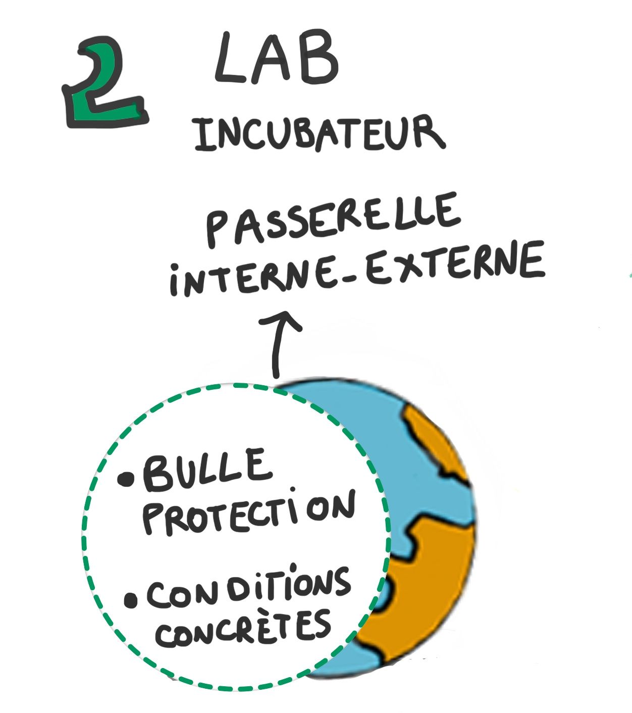 Intrapreneur Intrapreneuriat sketchnote #intrapreneurs4Good par Sandrine Delage