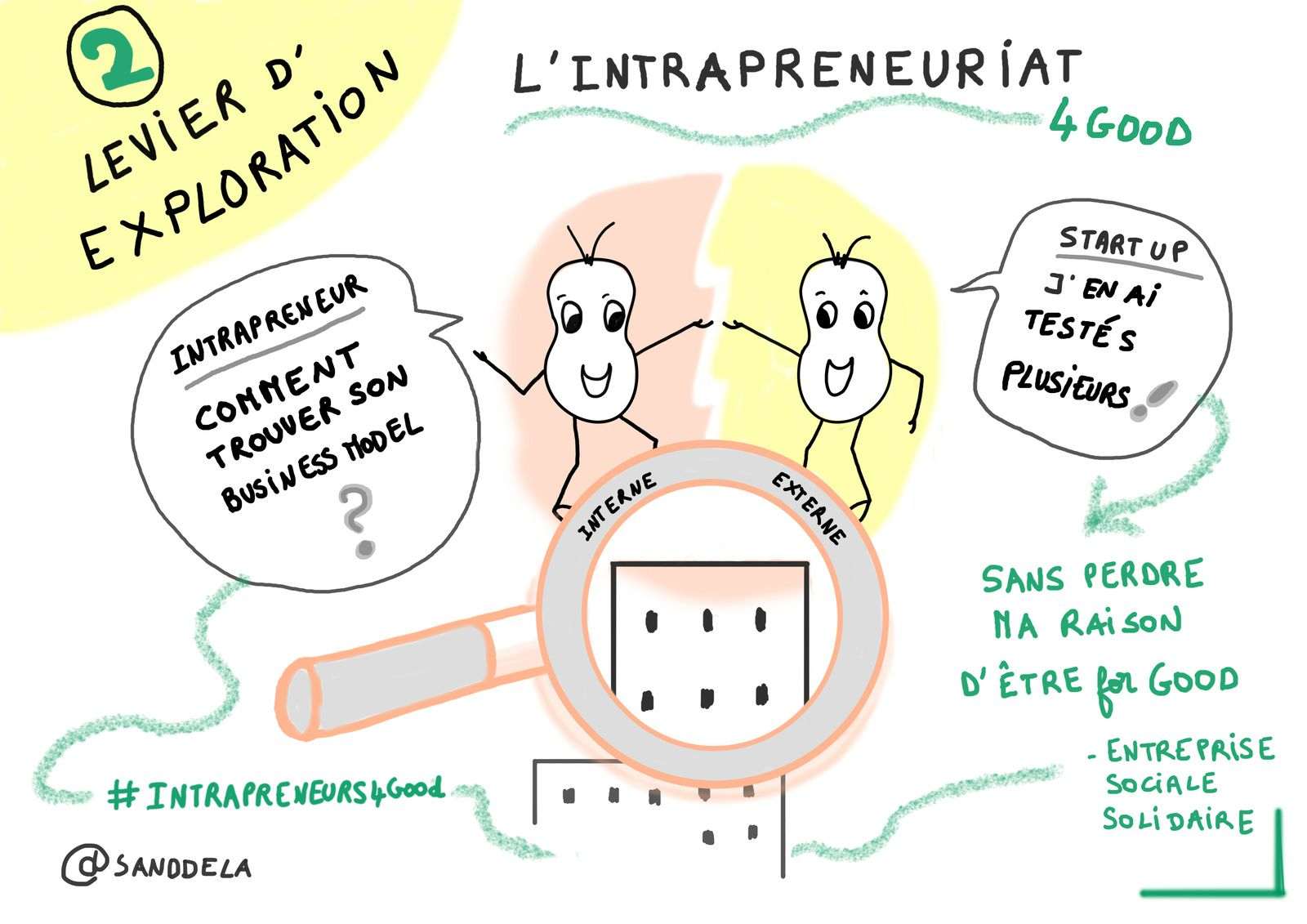 Intrapreneuriat-  intrapreneur for good - BNP Paribas - Sandrine Delage - #intrapreneurs4Good -SANDDELA People'sLab4Good - Business for good