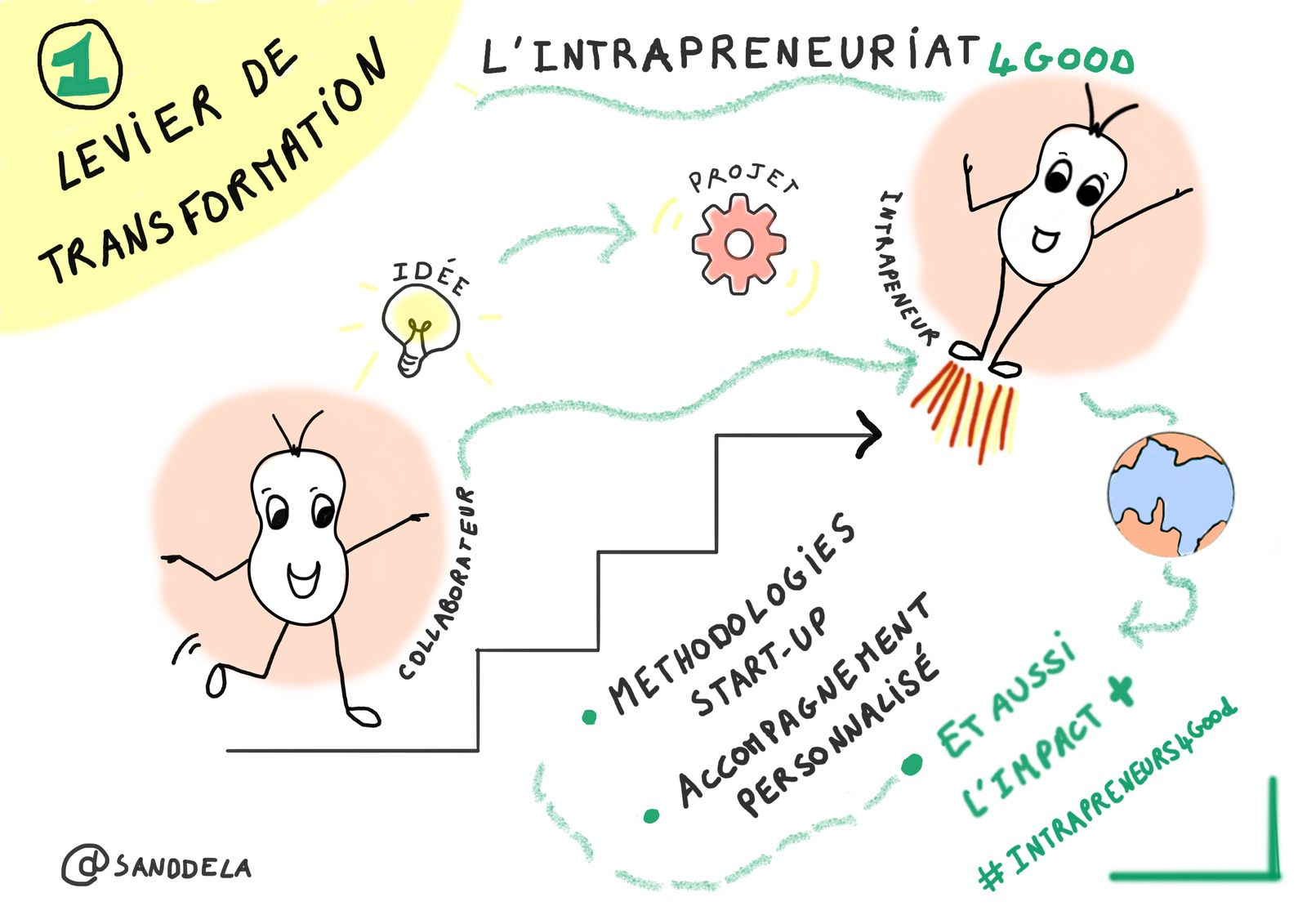 BNP Paribas - People'sLab4Good #intrapreneurs4Good - Sandrine Delage - SANDDELA - Intrapreneur for good - Intrapreneur - business for good