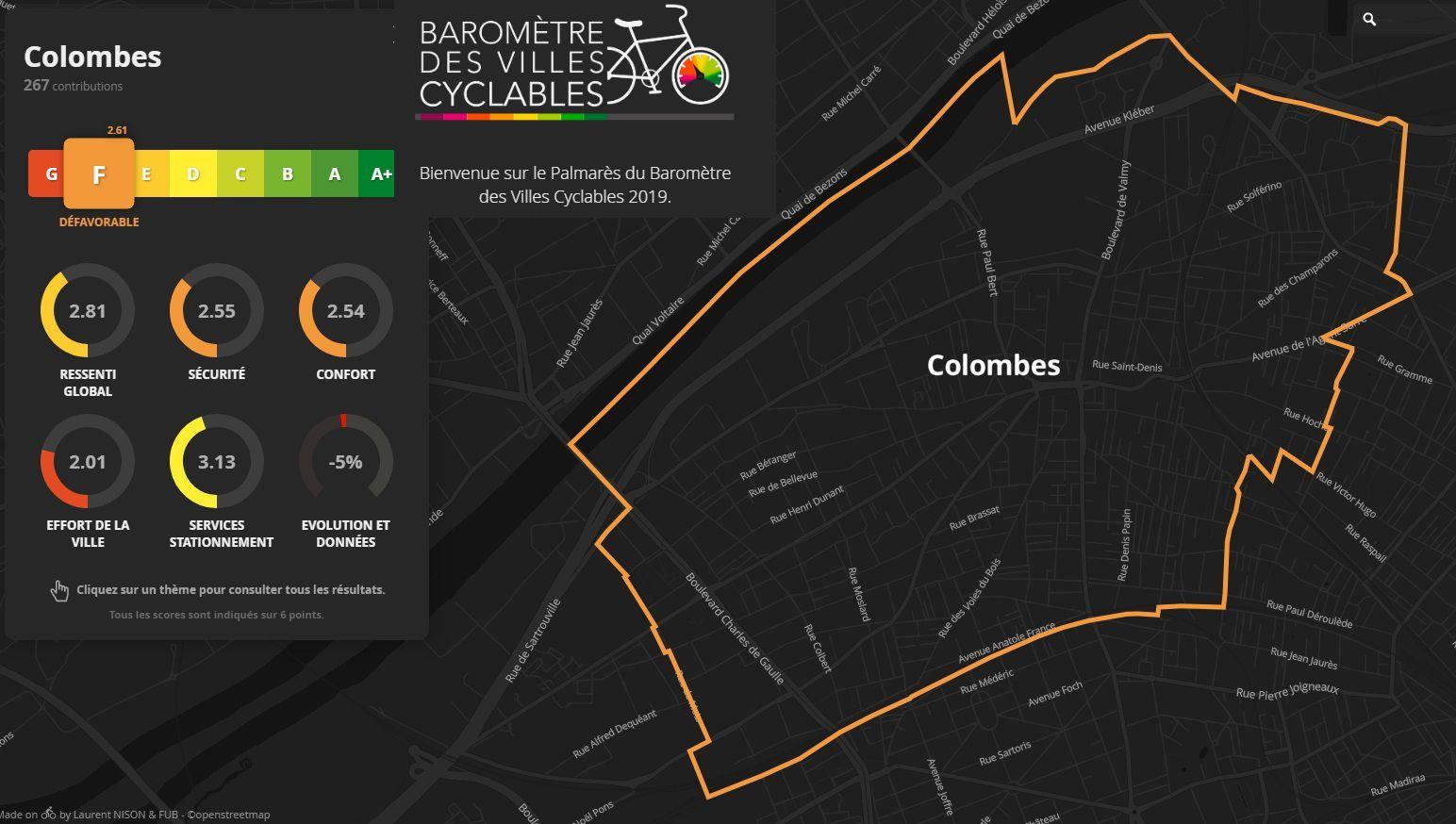 Colombes : dernière ville sur le palmarès des villes cyclables selon l'association FUB