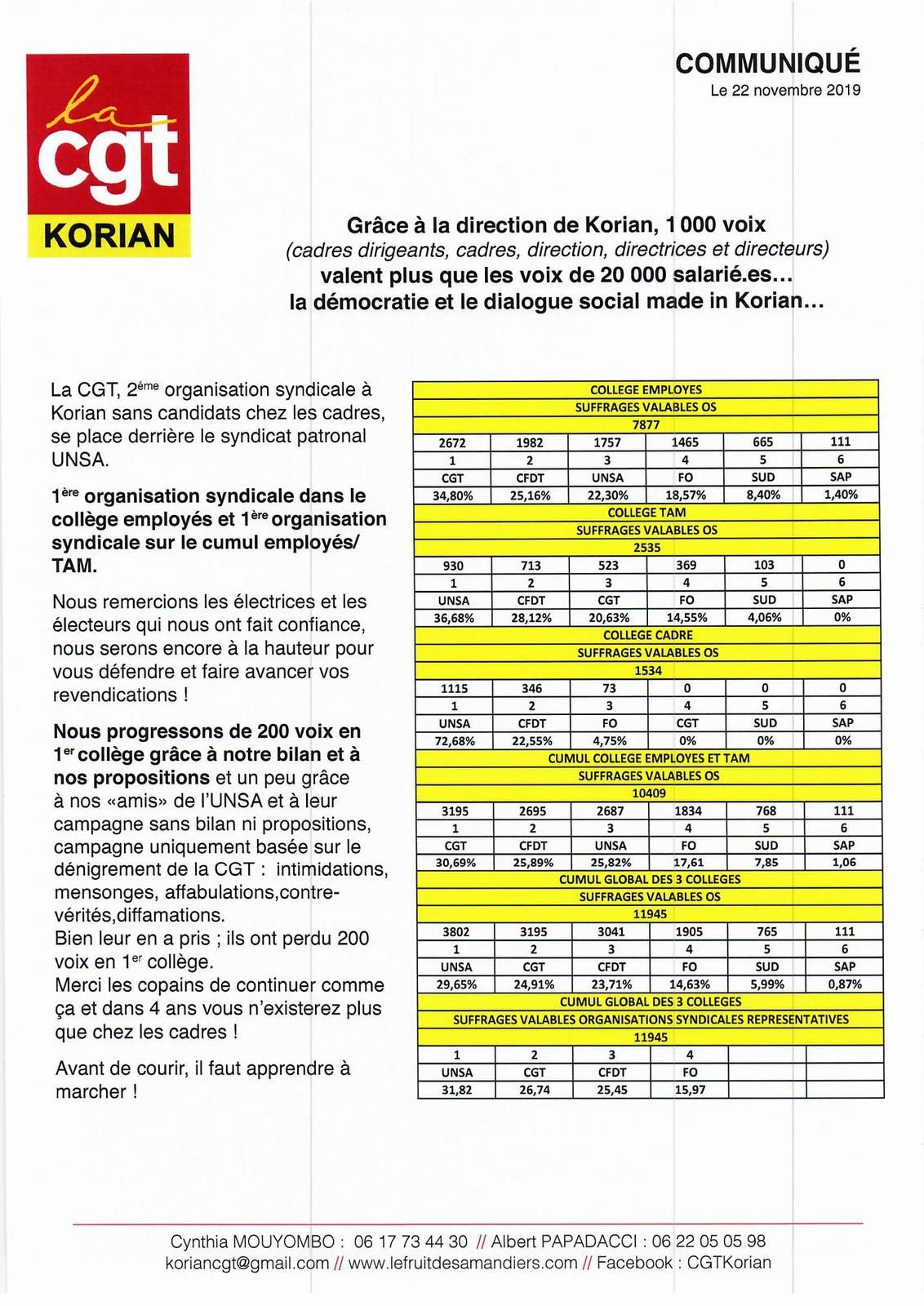 Communiqué élections CGT Korian: Grâce à la direction de Korian, 1 000 voix (cadres dirigeants, cadres, direction, directrices et directeurs) valent plus que les voix de 20 000 salarié.es… la démocratie et le dialogue social made in Korian…