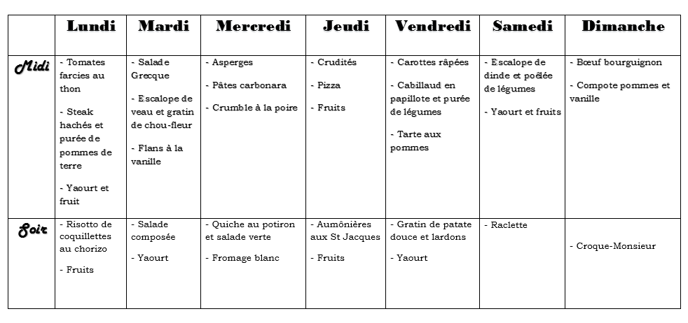 MENUS DE LA SEMAINE. #121 (+ TABLEAU)