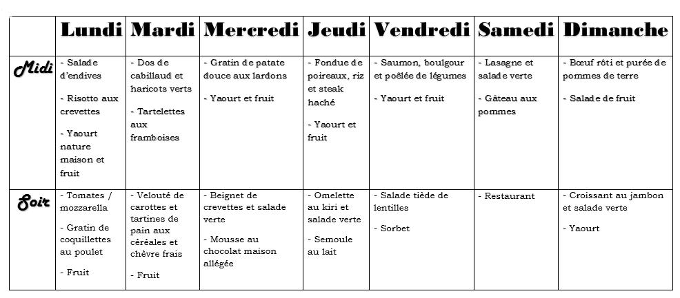 MENUS DE LA SEMAINE. #128 (+ TABLEAU)